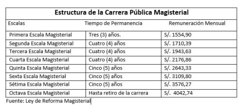 Concurso docente a la carrera magisterial 2016 for Concurso meritos docentes 2016