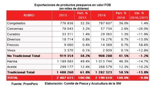 Pesca para consumo humano export us 908 millones en 2016 for Ministerio de consumo