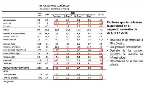 perú sector construcción crecerá 0 5 este año y 8 en 2018