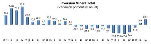 Inversión minera se reactiva