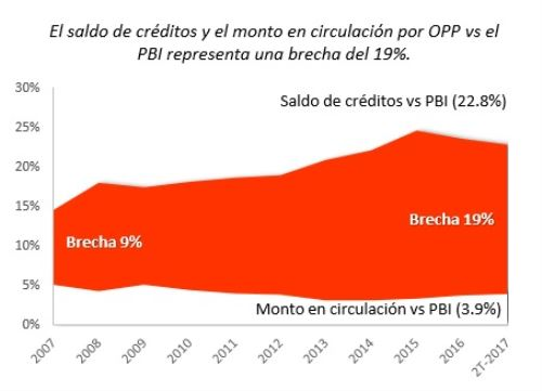 Créditos vigentes y títulos colocados en bolsa local versus PBI peruano