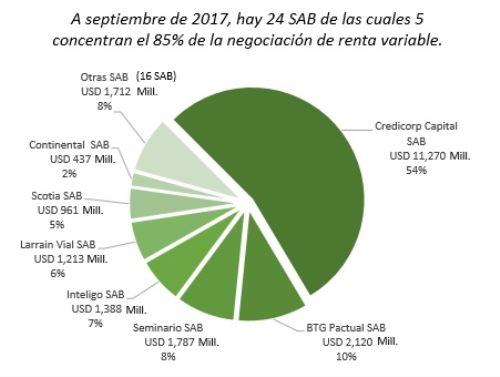 Casas de bolsa y su participación en el monto negociado de acciones