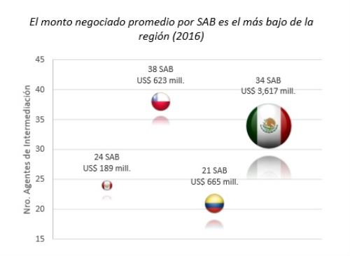 Monto promedio negociado por casas de bolsa de la Alianza del Pacífico (AP)