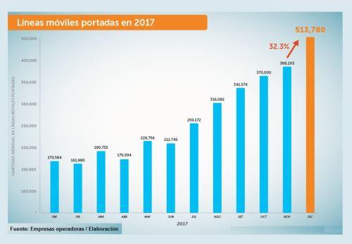 Portabilidad móvil mensual en 2017