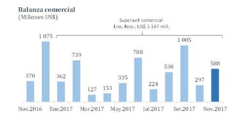 Balanza comercial mensual (noviembre 2016 a noviembre 2017)