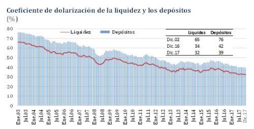Coeficiente de dolarización de la liquidez y depósitos