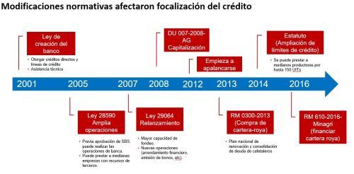 Modificaciones normativas en Agrobanco