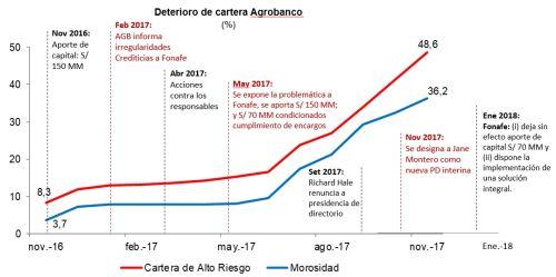 Deterioro de cartera de Agrobanco