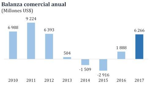 Balanza comercial alcanza superávit de US$ 6266 en 2017