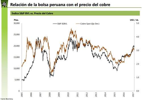 BVL inicia con indicadores mixtos por acciones mineras y de consumo
