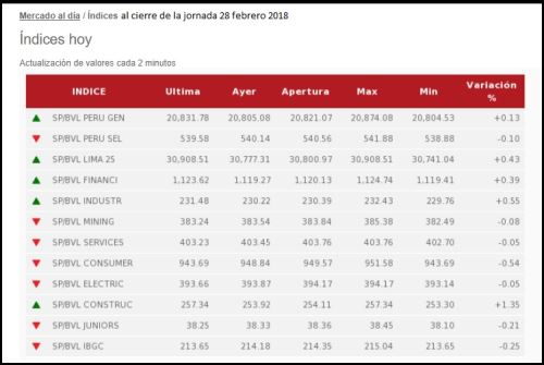 Bolsa de Valores de Lima perdió 1,13% en febrero