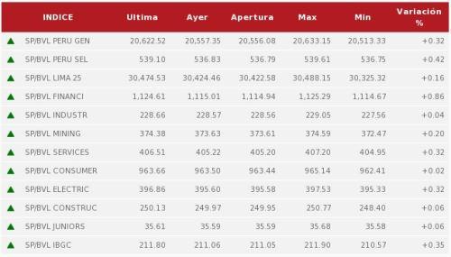 Bolsa de Valores de Lima abre la sesión del jueves bajando 0.63%