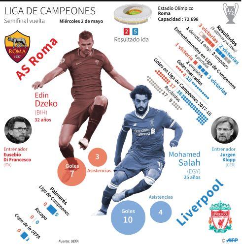 Horario, dónde y como ver online y en TV — Roma-Liverpool