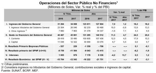 Operaciones del sector público no financiero