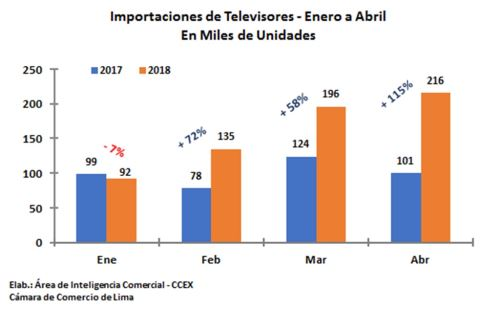 Importaciones de televisores