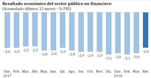 Déficit fiscal anualizado bajó a 2,6% del PBI en abril