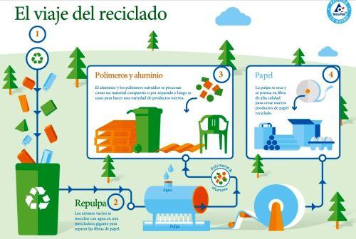 Aprende Como Ser Mas Responsable Con El Medio Ambiente