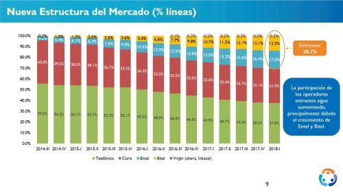 Mercado de telefonía móvil