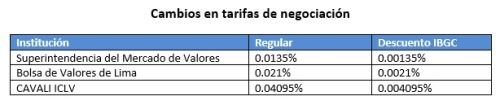 Tarifas de negociación en bolsa local
