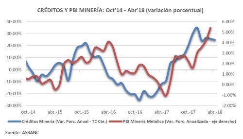 Créditos a la minería