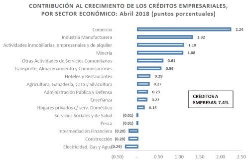 Préstamos empresariales por sectores económicos