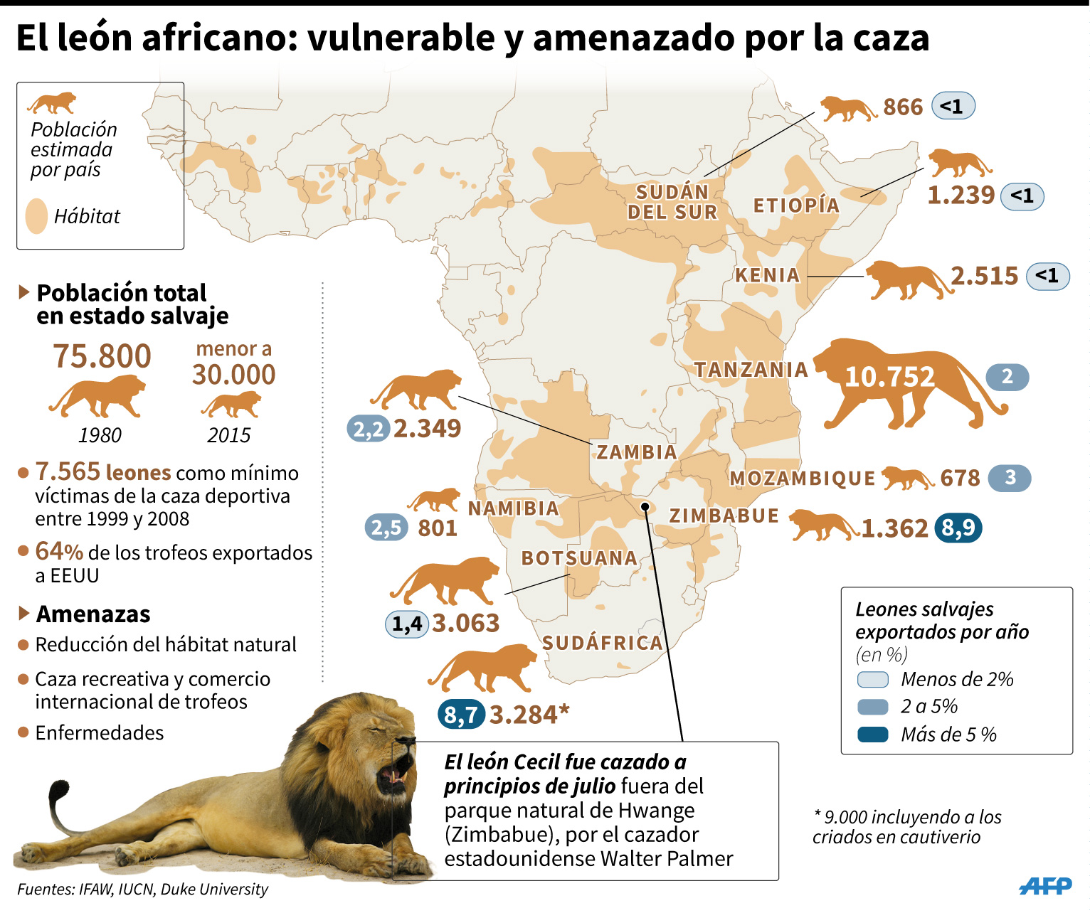 map of where mountain lions live with Visual Leon Africano Vulnerable A Caza 65 on Walrus further Wildlife Wednesday Grizzly Bear Sighting In Yellowstone National Park together with Troph Foodchain as well History Prophecy Of Esau Part 1 together with Zebras.