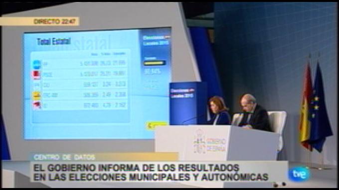 España: PP lidera las elecciones municipales y regionales