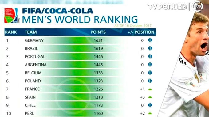 """Perú ingresa al """"top 10"""" del ranking mundial FIFA"""